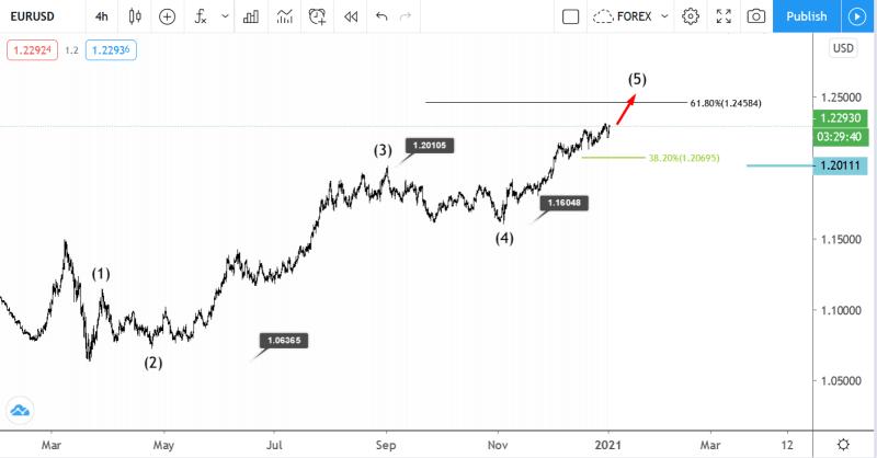 4 January EURUSD Elliott wave analysis