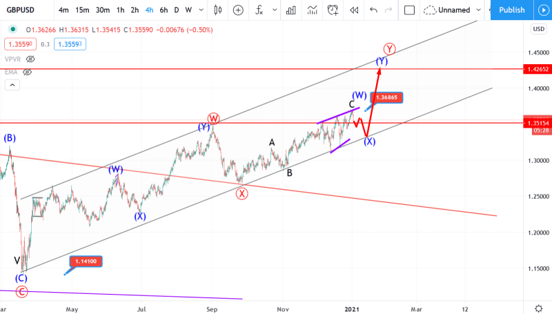 4 January GBPUSD Elliott wave analysis