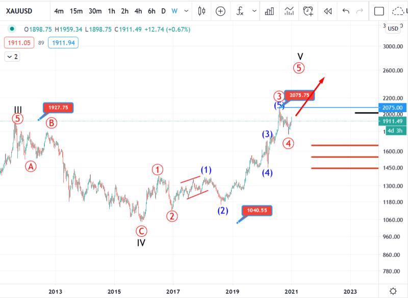 6 January Gold Elliott wave analysis