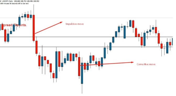 Forex scalping for beginners