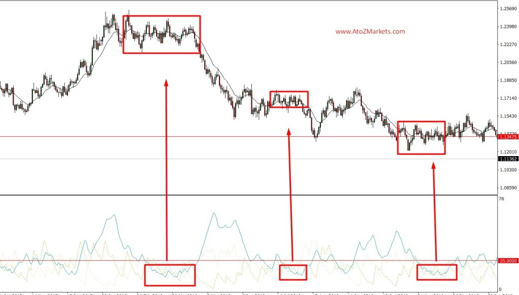 how to trade range bound markets