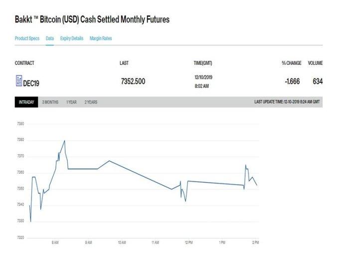 Bakkt Bitcoin Futures Exchange Products