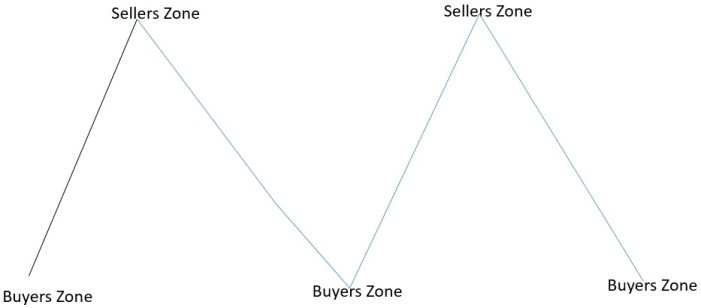 support resistance sellers zone