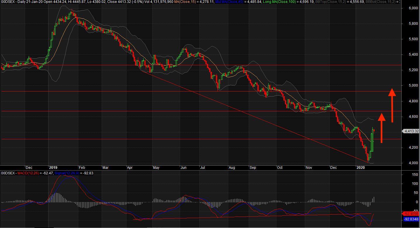 Bangladesh Stock Market Crisis Outlook