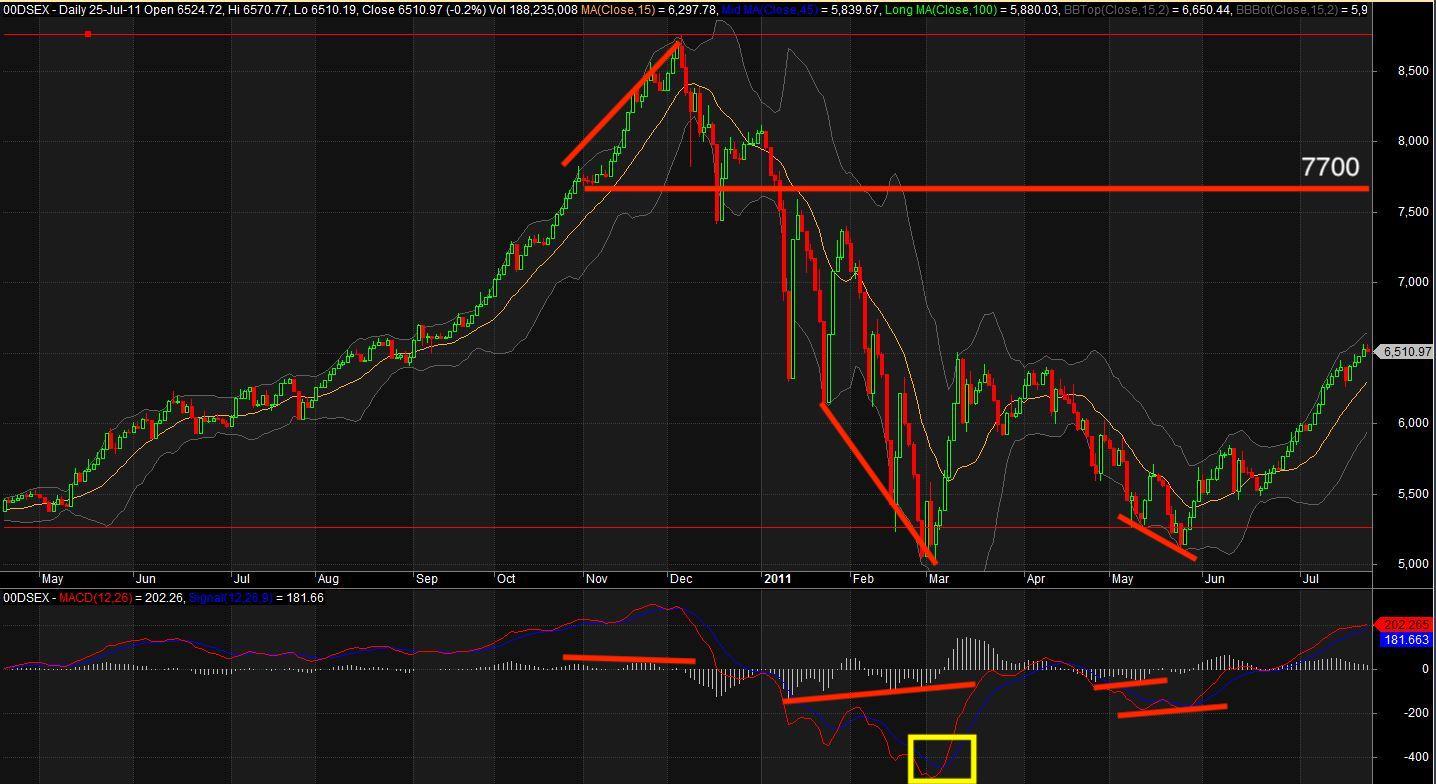 Bangladesh Stock Market Crisis