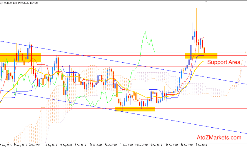 Gold Bullish Rally to continue off $1535