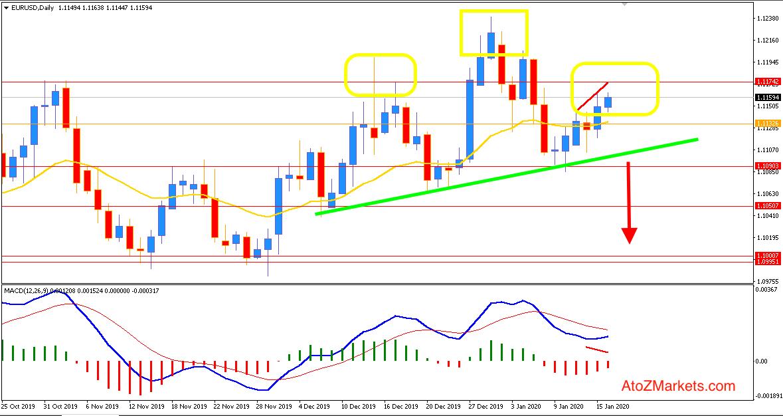 EURUSD Technical Analysis - Bearish again?