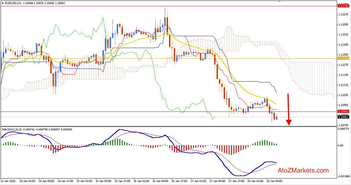 EURUSD decline lower towards 1.10 again?
