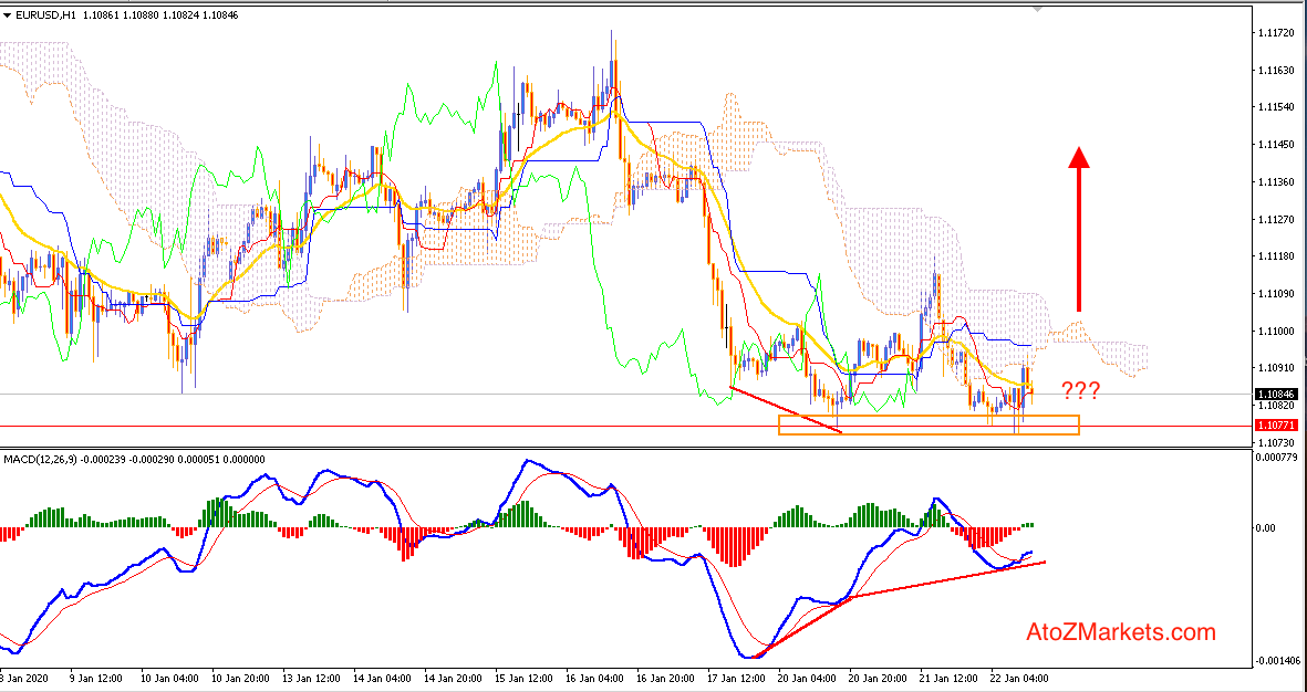 EURUSD Bears are Struggling for Continuation