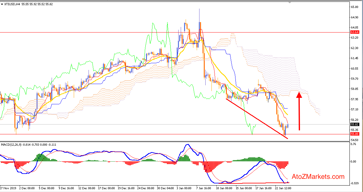 Oil Bounce from support $55 ends Bearish trend?