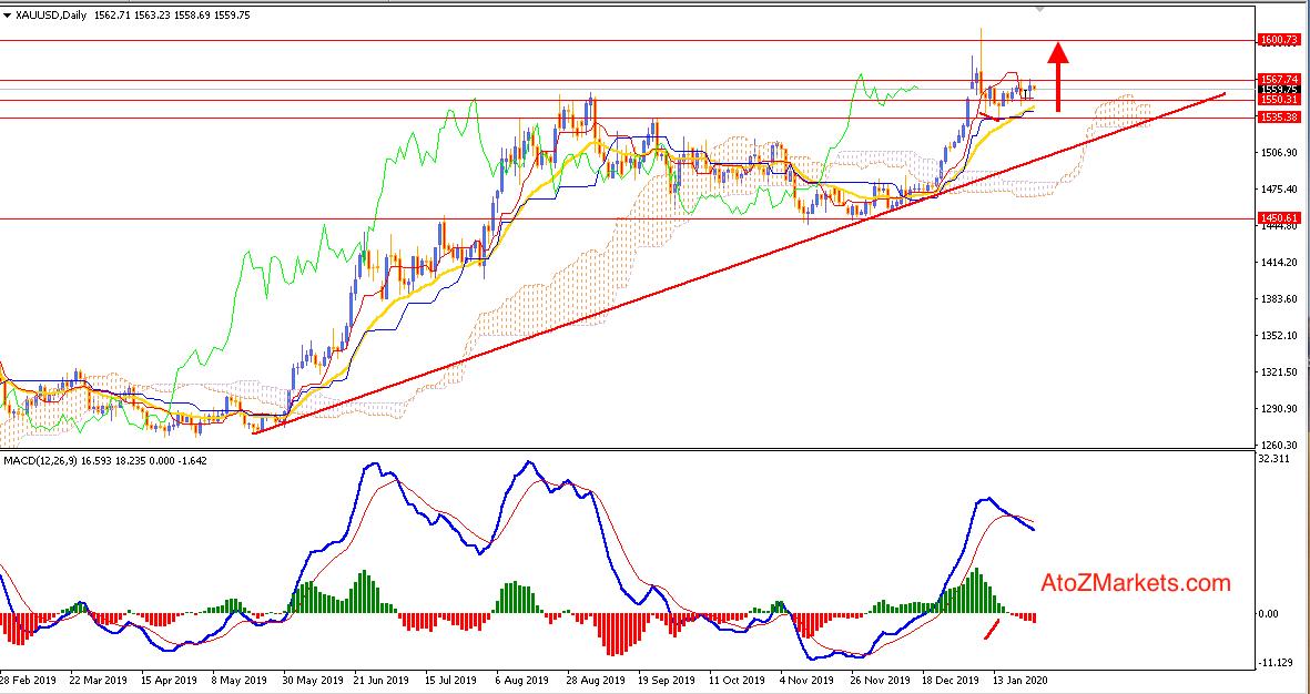 Gold Struggle continues having Bullish Trendline Support