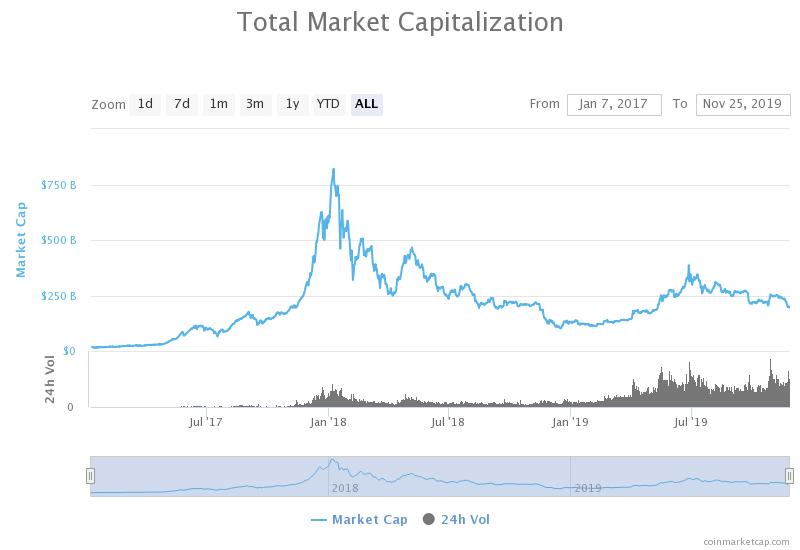 Bitcoin Bullish Rally to Continue Higher