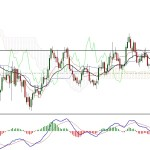EURUSD Buyers are Regaining Momentum