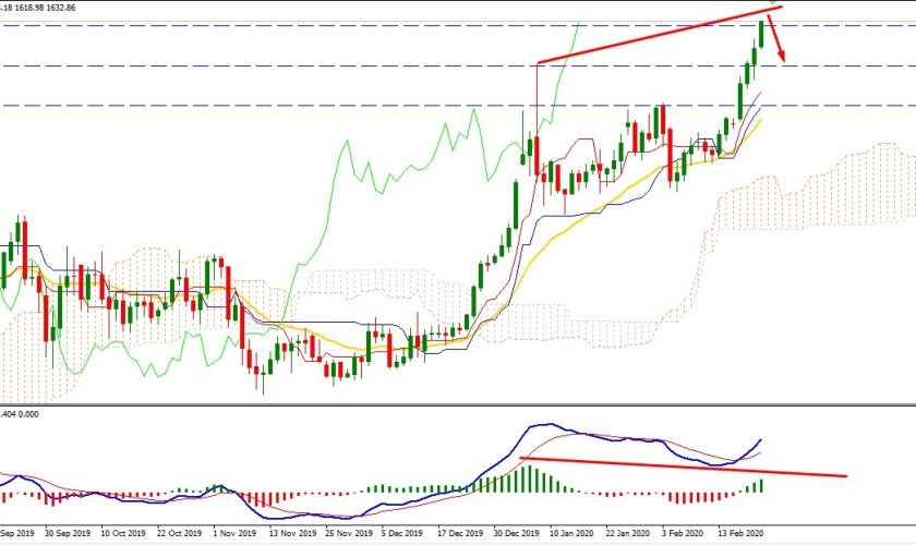 Gold Creates New High Breaking All Barriers Above $1630 Area