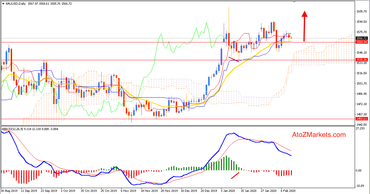 Gold Bulls Correcting above $1560 may Settle down
