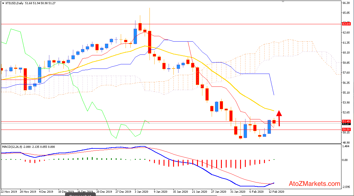 Oil Bulls Retested $51.50 but could not Sustain Higher