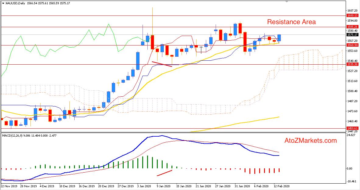 Gold Continued Bullish Run above $1560 may reach $1600 again