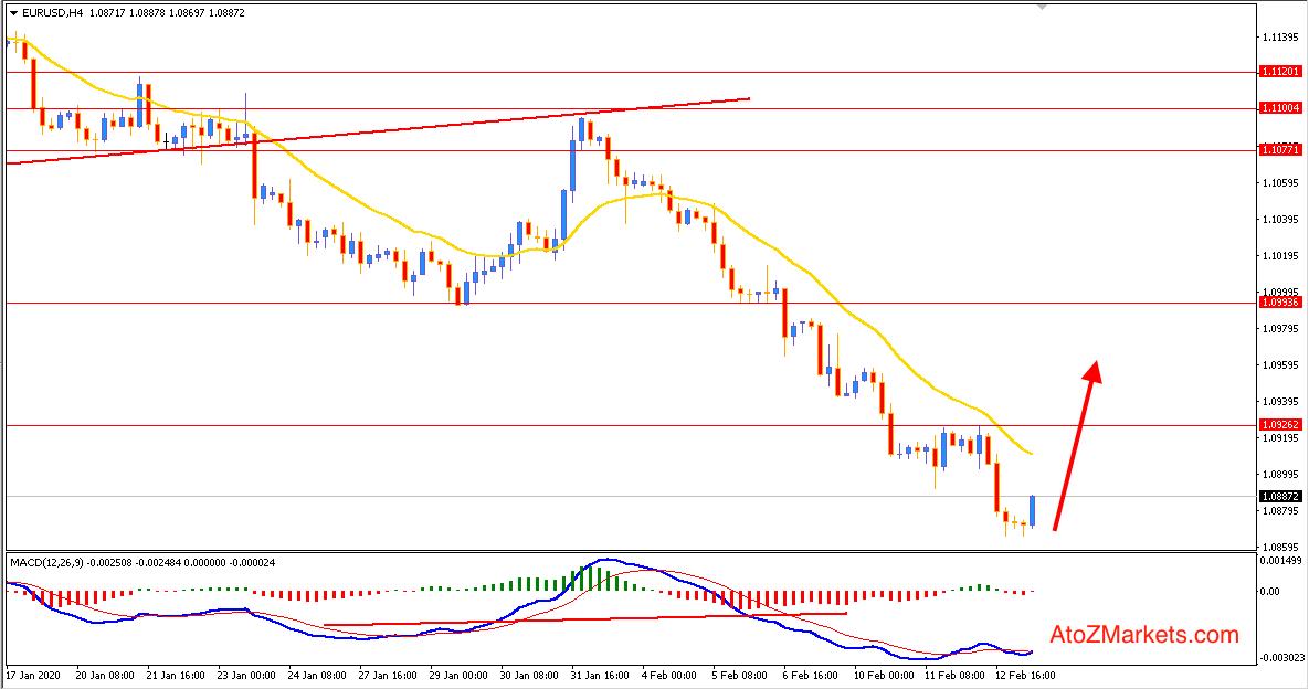 EURUSD may Retrace Higher before Continuing the Bearish Trend
