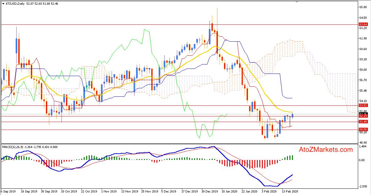 Oil Breaks Resistance at $52 heading towards $53.50