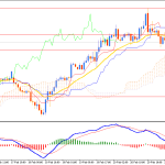 Oil Rejected Resistance at $54.35 and Pushed Lower
