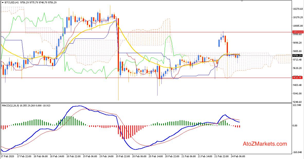 Bitcoin still Indecisive below $10,000 Resistance Area