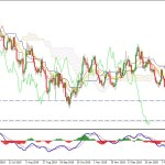 EURUSD may Bounce Back as Volatility  Increased Near 1.08 Area