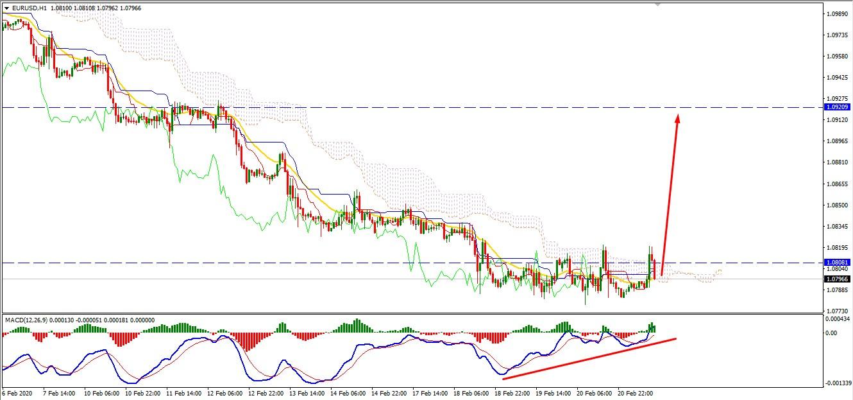 EURUSD may Bounce Back as Volatility Increased Near 1.08 Area