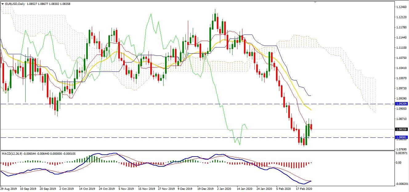 EURUSD Retracing Higher after Strong Bearish Trend in Process