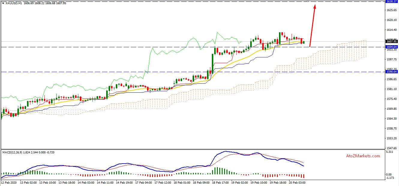 Gold Bullish Trend Lead the Price to 7 Years High