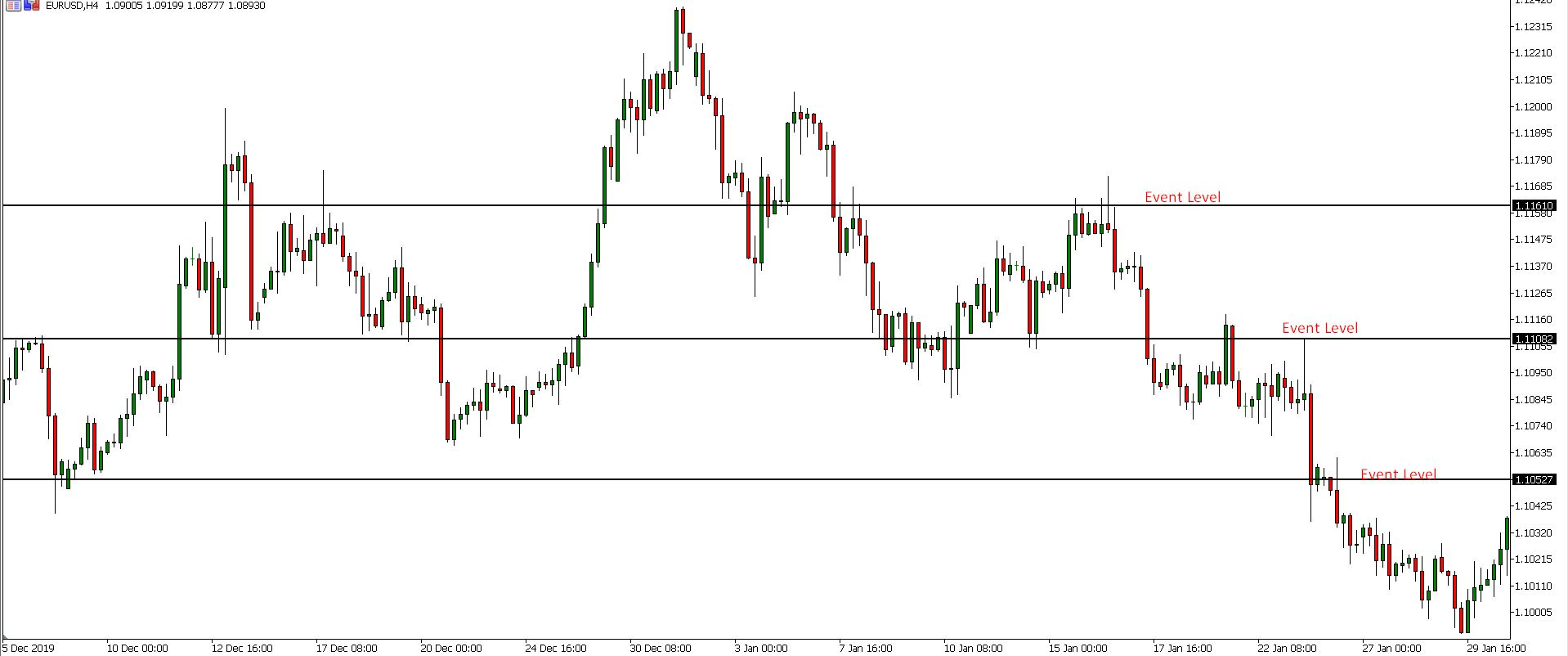trade intraday using support and resistance- AtoZ market guide