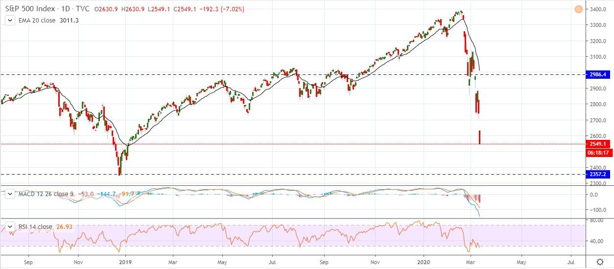 S&P 500 Bears Engulfed 4 Years Bullish Pressure in 4 weeks