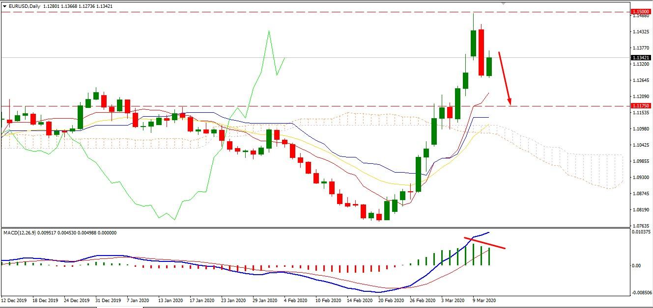 EURUSD Bearish Gap Covered - Market Still Indecisive