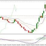 EURUSD Bearish Gap Covered - Market is Still Indecisive