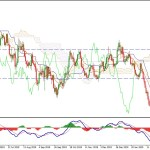 EURUSD Surges Higher at 1.11 Resistance Area -What is Next?