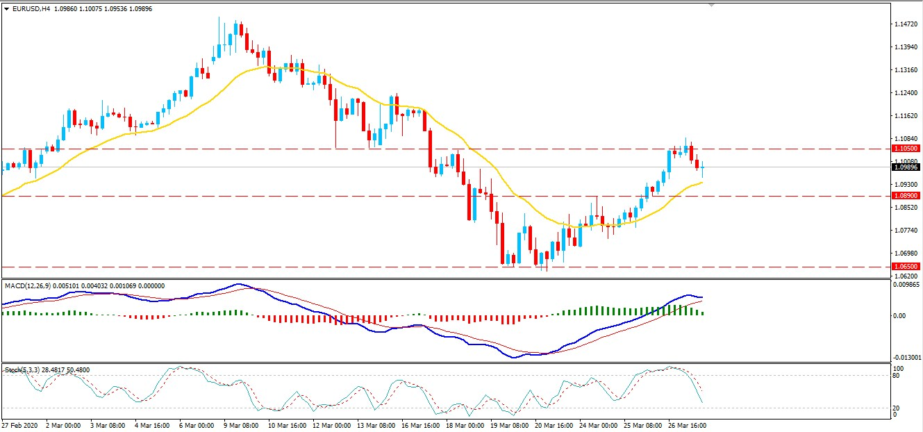 EURUSD Found Resistance at 1.1050 - Will Bears Take Over the Market?