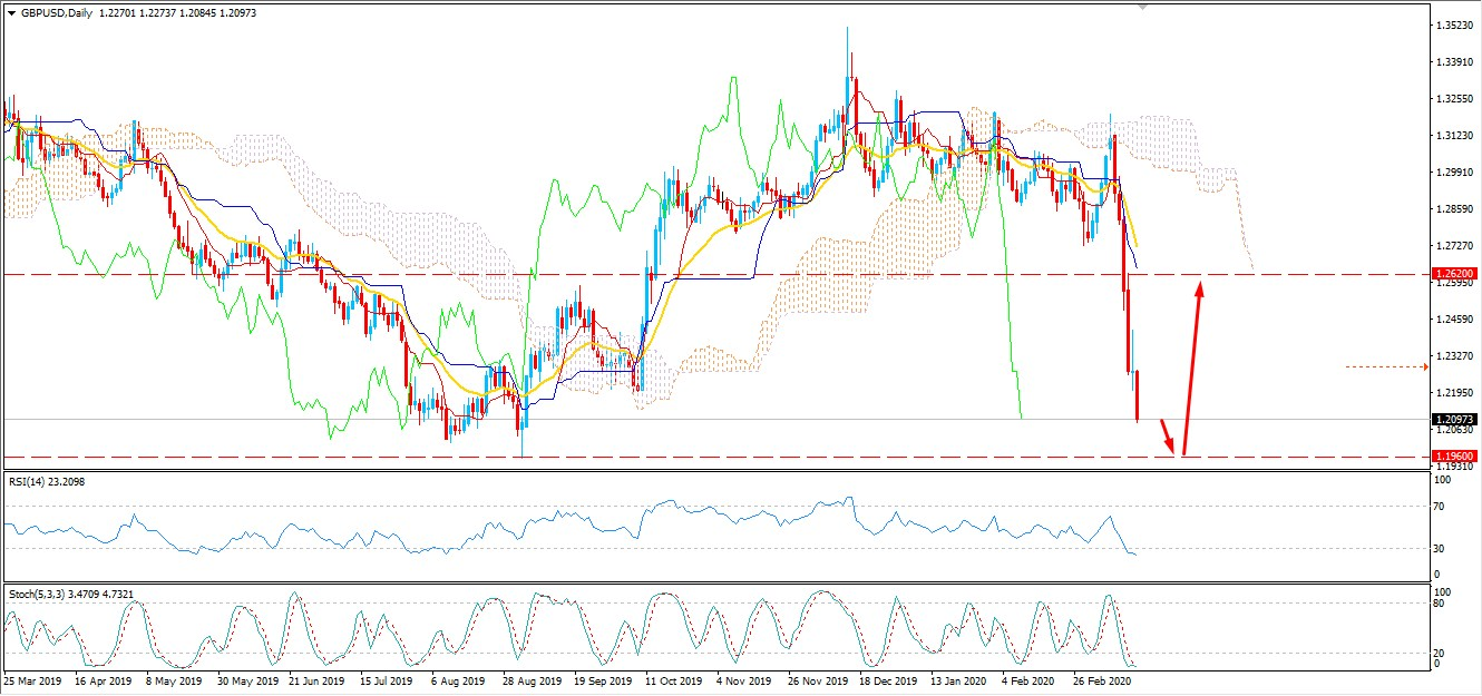 GBPUSD Bearish Trend Continue to Decline may Reach at 1.1960 Area