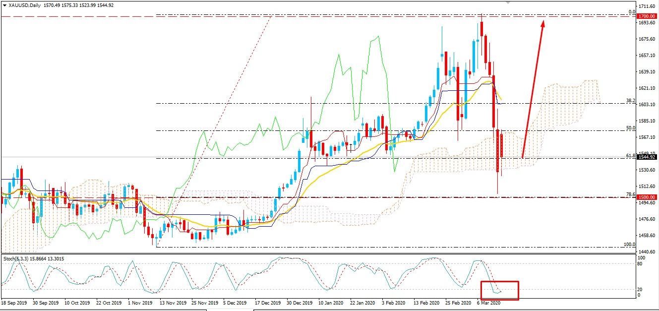 Gold Bounced Higher from $1500 - Can Bulls Take Over Again?