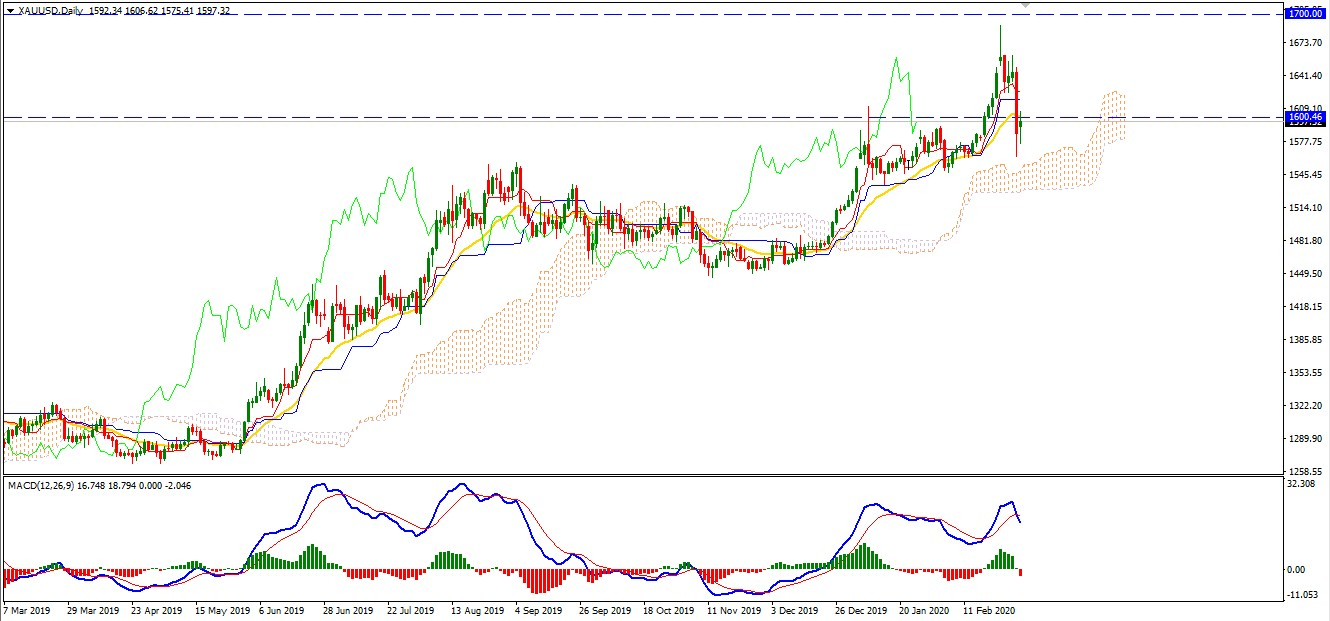 Gold Finds Support at $1560 -Will Bullish Bias Continue?
