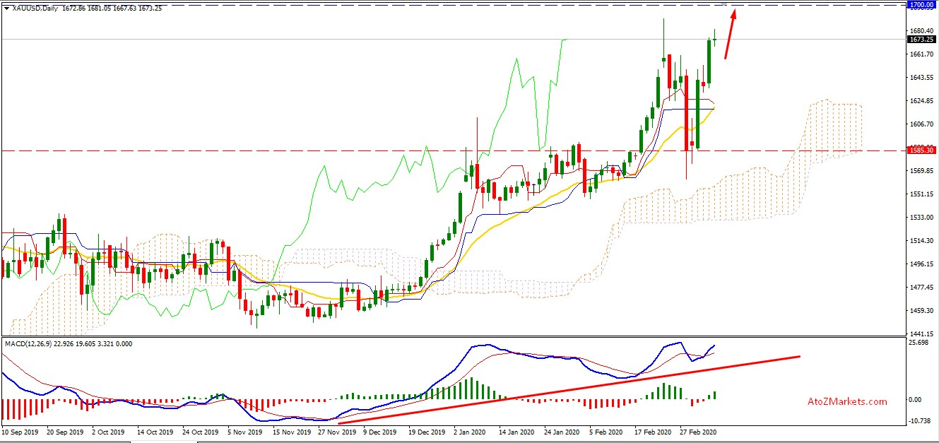 Gold Bulls may Push Higher to 2013 High?