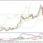 Gold Bulls may Push the Price Higher towards 2013 High?