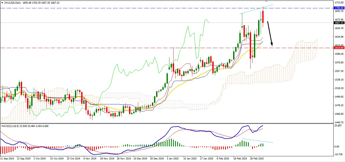 Gold Found Resistance at $1700 may Push Lower Towards $1600
