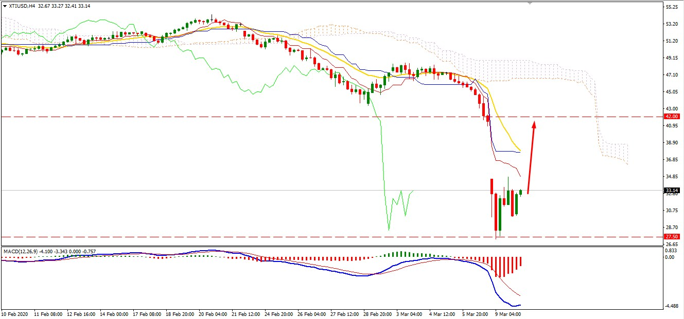Oil Found Support at $27.50 -may Push Higher?