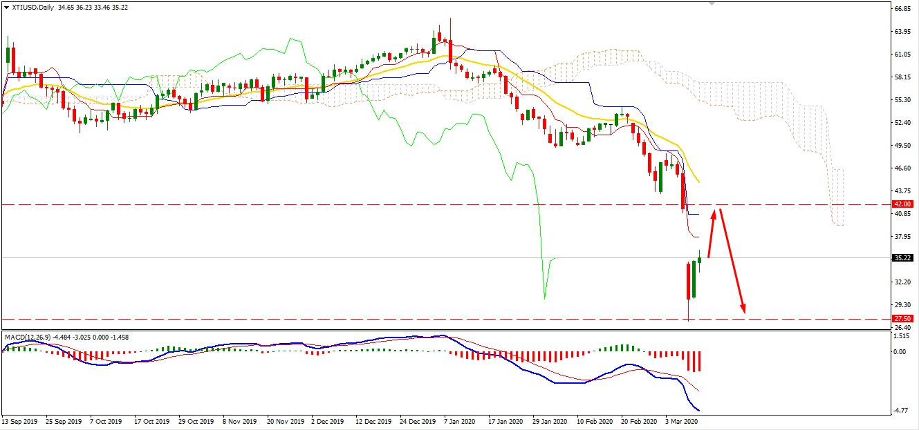 Oil Broke Above $35 Area may Climb Further Upward?