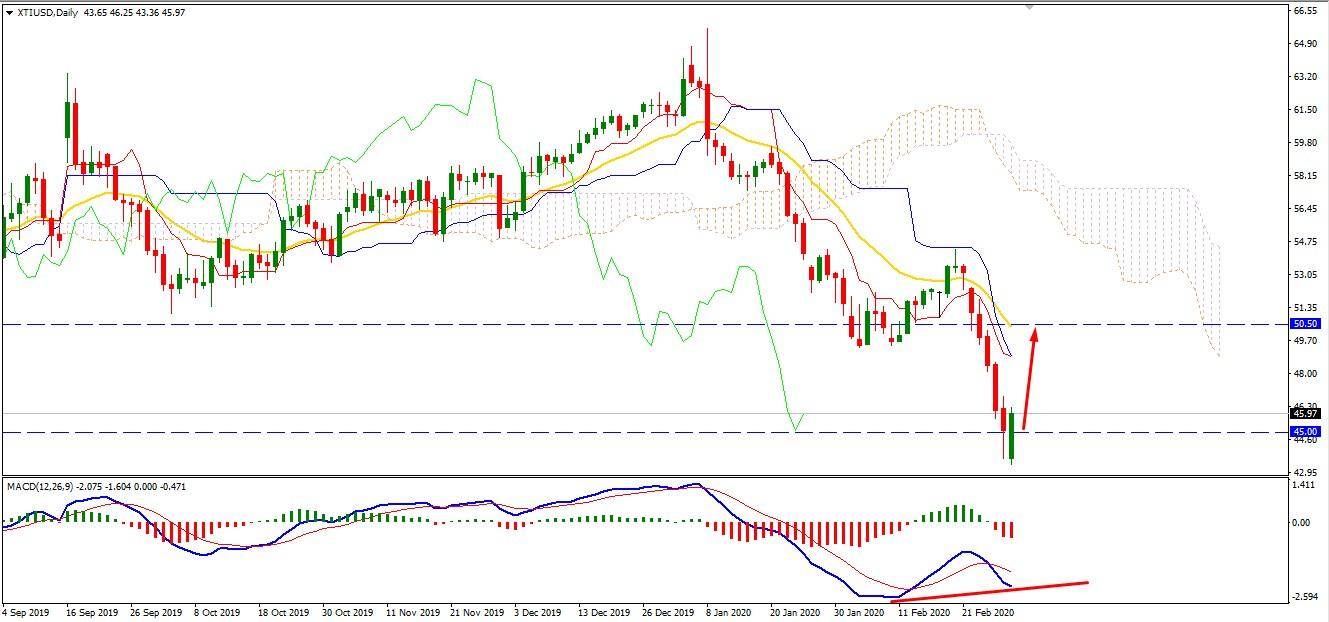 Oil Started Week Below $45 - may Bounce Higher?