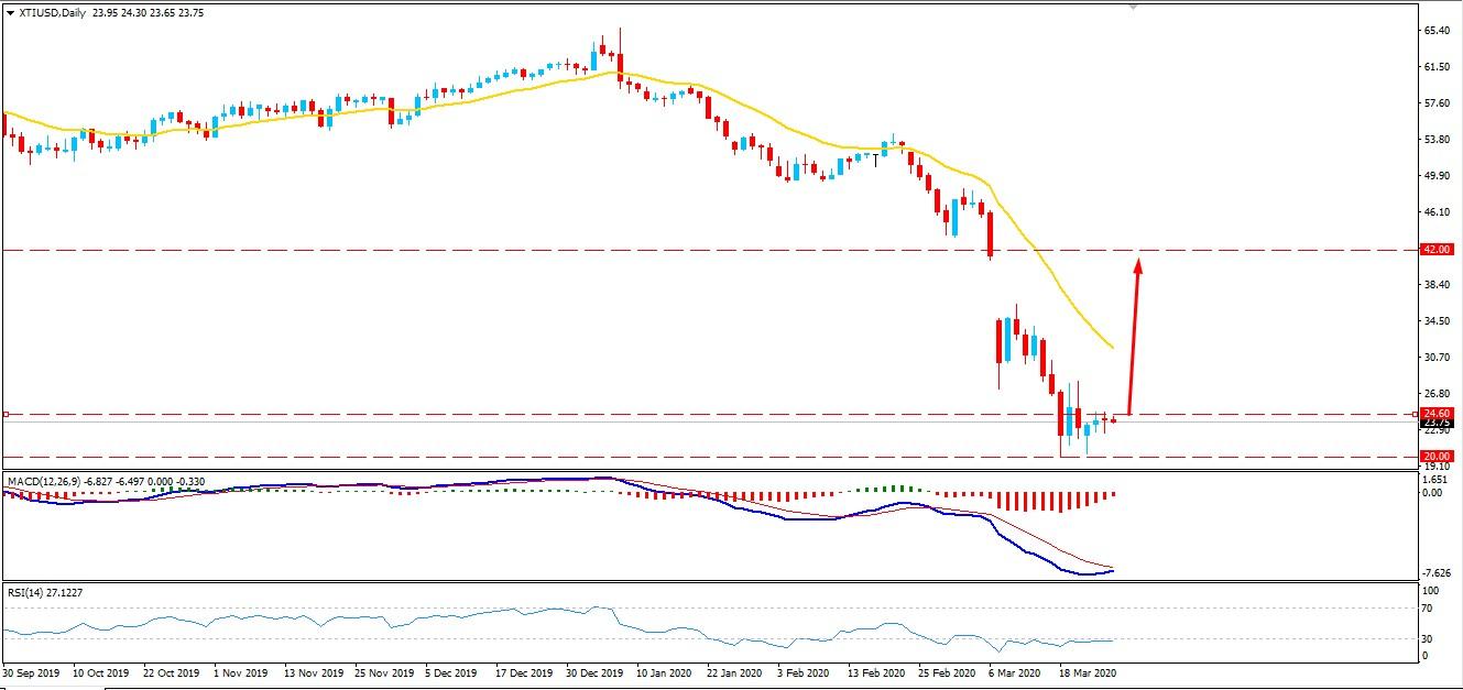 Oil Bulls Struggling to Regain Momentum -Will Break Ascending Channel?