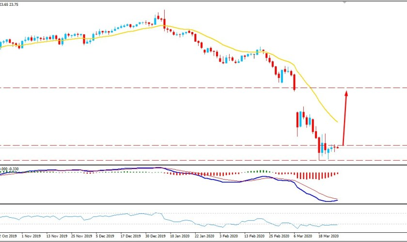 Oil Struggling to Break Above $25 Triangle Resistance