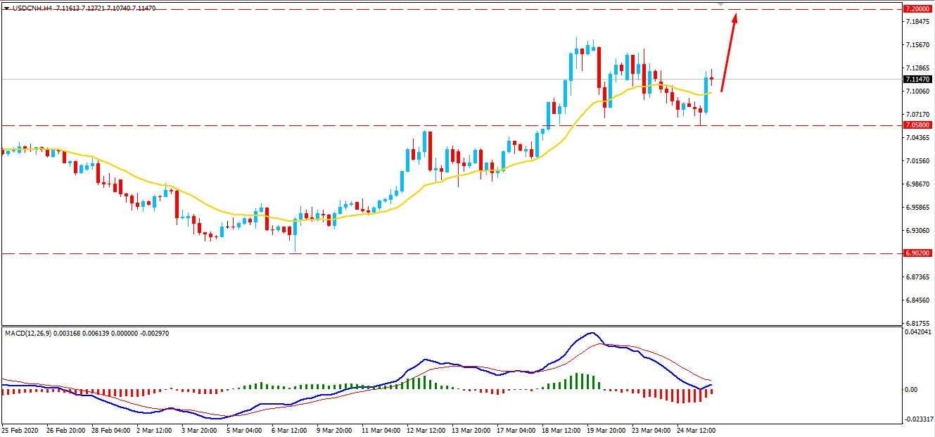 USDCNH Bullish Rally Continue Above 1.0580 May Recover Further