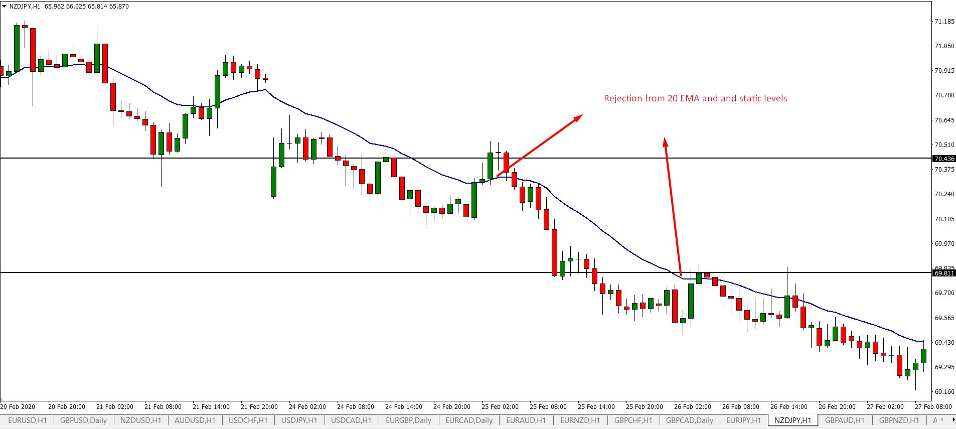 Identify trend using moving averages