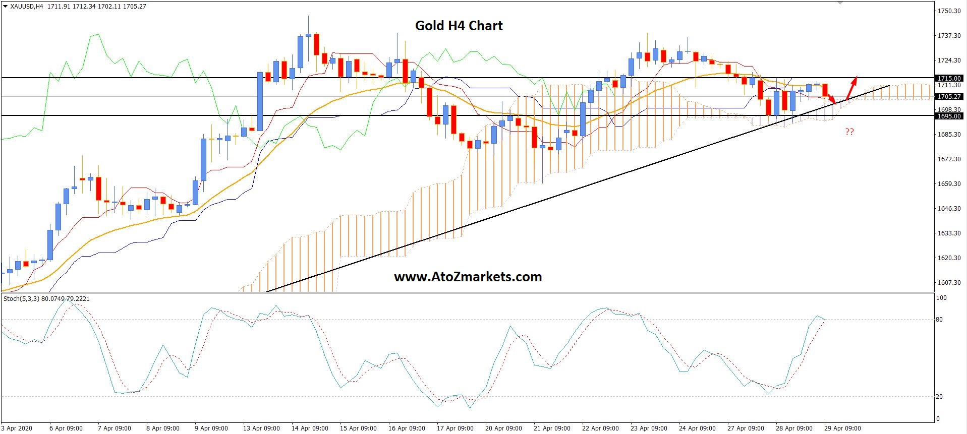 Gold Rejected the $1695 Support