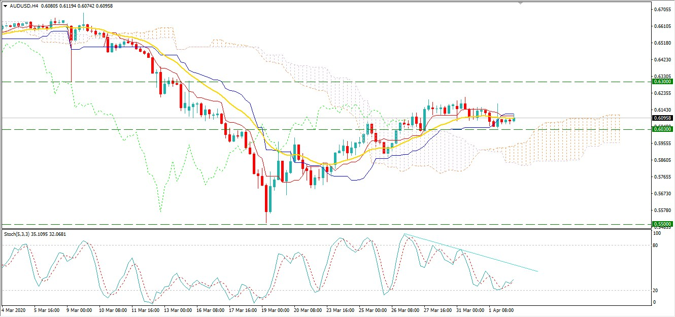 AUDUSD Bulls to Remain Active Above 0.6030?